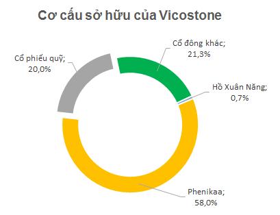 Sau khi Vicostone mua lại 20% cổ phiếu quỹ, quyền biểu quyết của Phenikaa đã tăng lên thành 72,5%