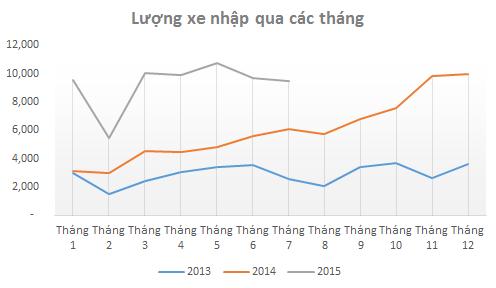 Sản lượng ô tô nhập khẩu theo tháng (Nguồn: Tổng cục hải quan).
