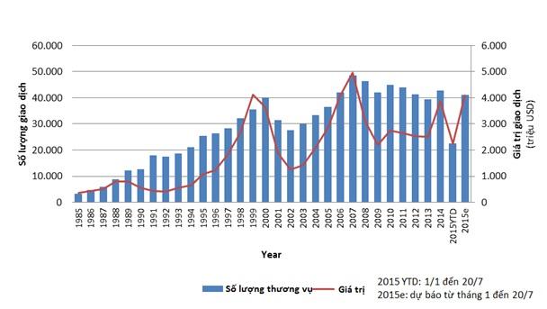 Số lượng thương vụ M&A toàn cầu từ đầu năm 2015 đến 20/7.