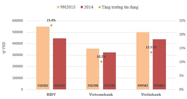 Dư nợ cho vay khách hàng của 3 ngân hàng tại thời điểm cuối năm 2014 và cuối quý 3/2015