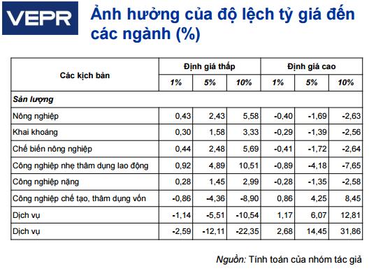 Ảnh hưởng của độ lệch tỷ giá đến các ngành (Nguồn: VEPR).