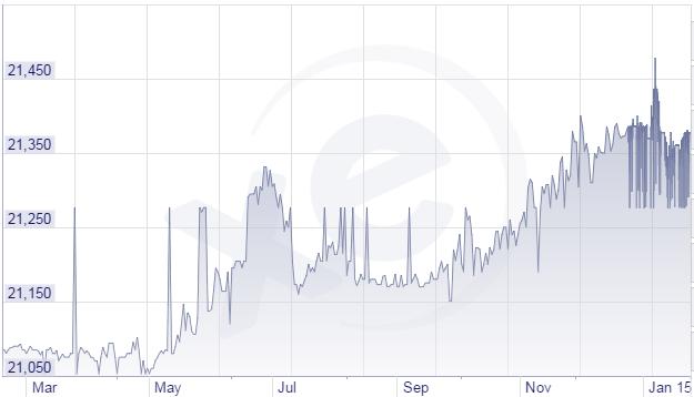 USD đã tăng khoảng 1,2% so với VND trong khoảng thời gian này