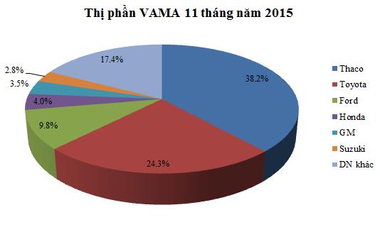 Thaco tiếp tục dẫn đầu thị trường