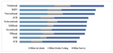 Tốp 10 ngân hàng uy tín nhất năm 2016 - (Nguồn: Vietnam Report)
