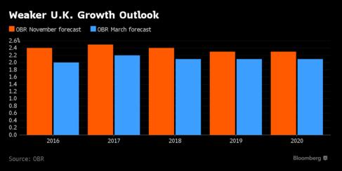 Dự đoán tăng trưởng kinh tế của Anh tháng 11/2015 (màu cam) và mới đây (màu lam)