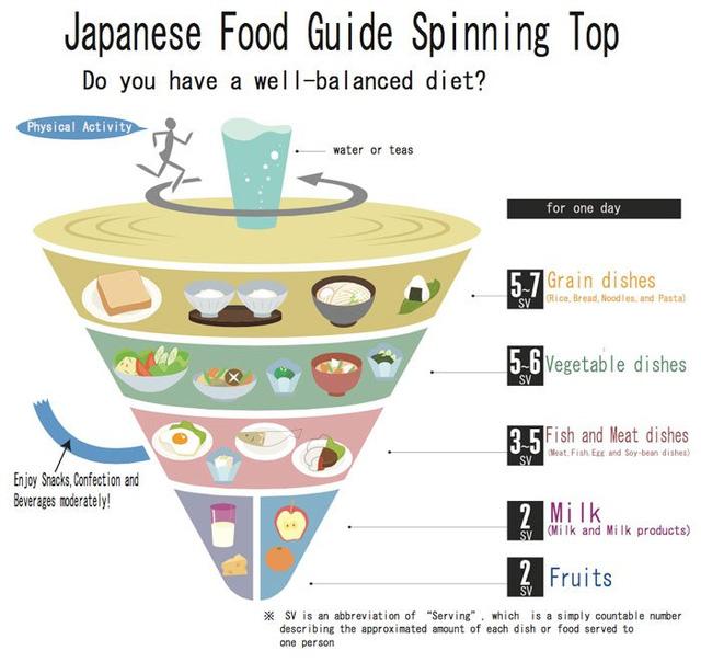 SV là số đĩa hoặc số thực phẩm đếm được dành cho 1 người trong 1 ngày