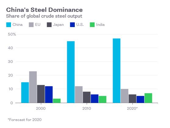 Tỷ trọng sản xuất thép của các nước trên thế giới. Sản lượng của Trung Quốc đã tăng đột biến trong giai đoạn 2000 - 2010