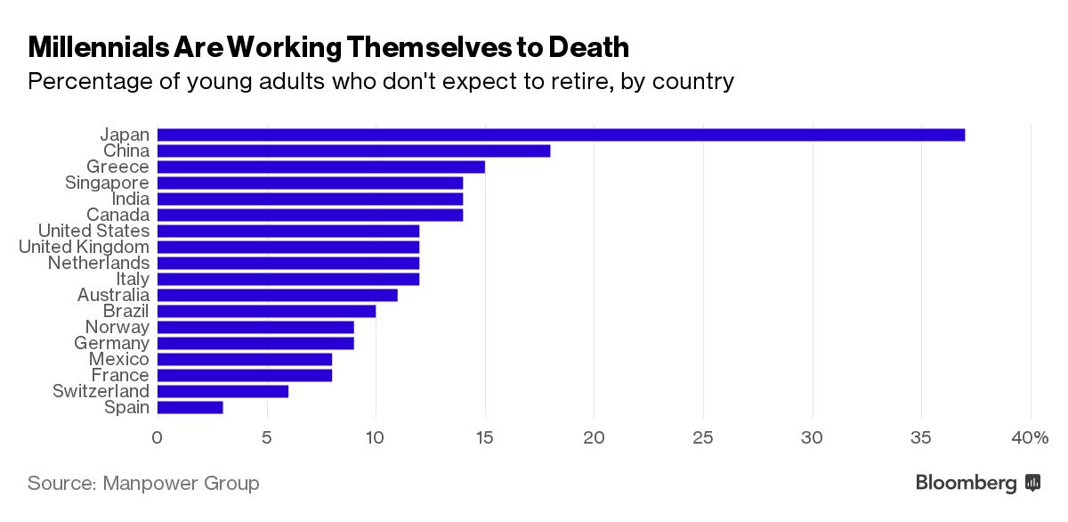 Tỷ lệ người trẻ nói sẽ làm việc cho đến chết ở mỗi quốc gia