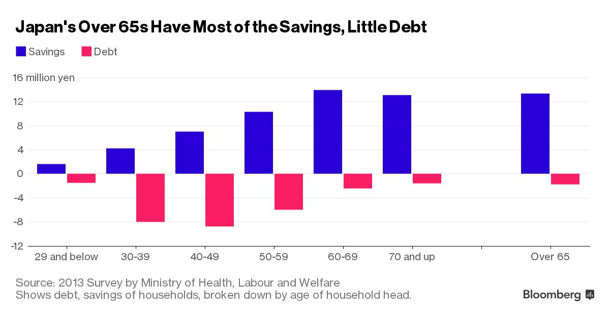 Người già Nhật nắm giữ gần như toàn bộ tiền tiết kiệm trong khi phải gánh rất ít nợ