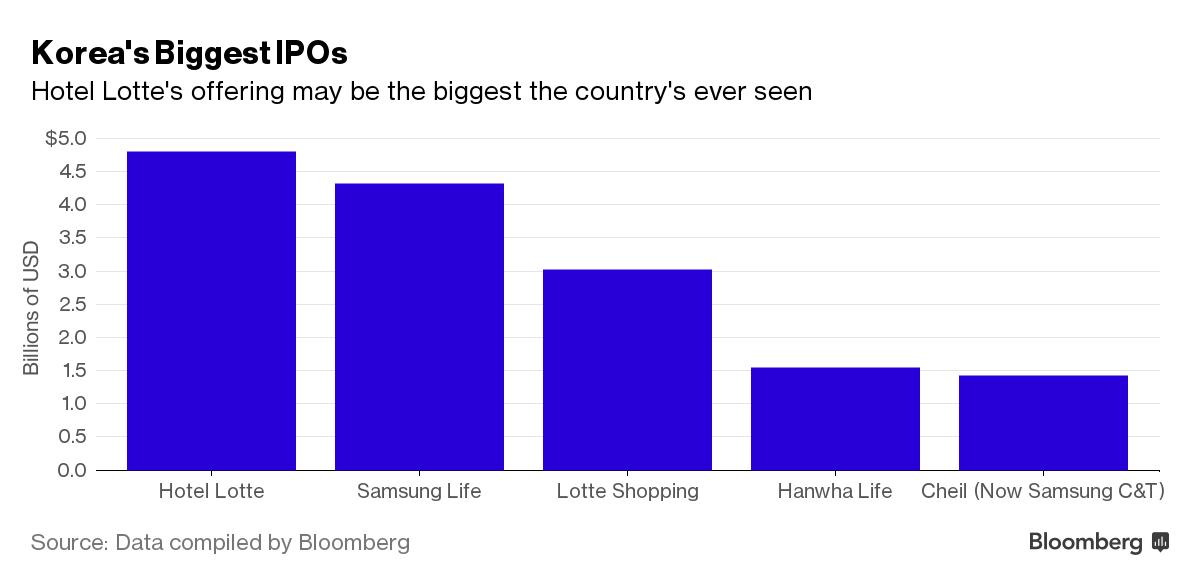 Tương quan so sánh quy mô đợt phát hành IPO của khách sạn Lotte trên thị trường.