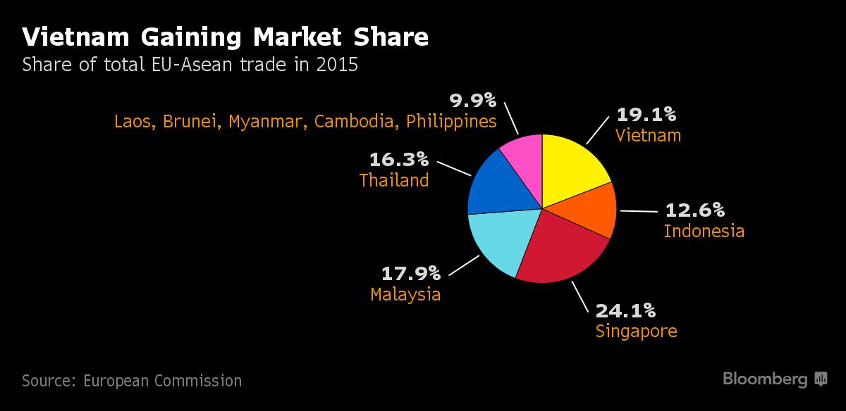 Thị phần xuất nhập khẩu của các nước Đông Nam Á tại thị trường EU