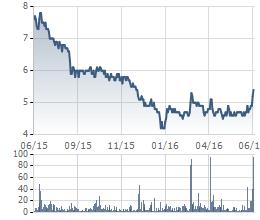 Diễn biến giá cổ phiếu QCG trong 1 năm qua
