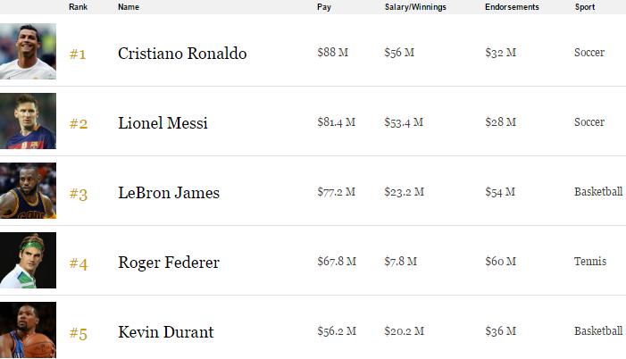Top 5 vận động viên kiếm nhiều tiền nhất thế giới năm vừa qua