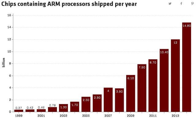 Tốc độ tăng trưởng của số lượng chip sử dụng kiến trúc ARM là đáng kinh ngạc.