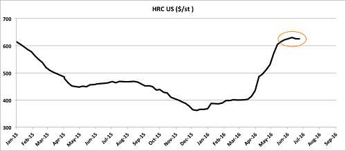 Giá thép tại Mỹ