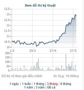 Giá cổ phiếu EIB lình xình trong suốt một thời gian dài nhưng bắt đầu tăng dựng đứng kể từ đầu tháng 5 (data: CafeF)