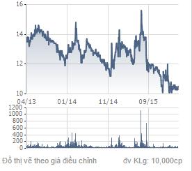 Biểu đồ giá cổ phiếu EIB trong 3 năm trở lại đây.