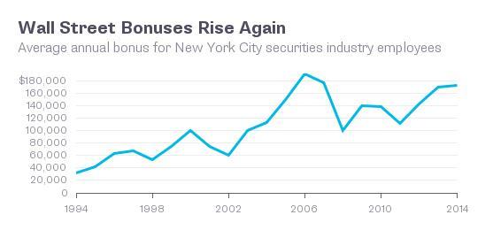 Tiền thưởng ở các ngân hàng trên phố Wall lại bắt đầu tăng lên