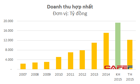 Doanh thu của MPC đạt đỉnh trong năm 2014 - năm mà công ty này hủy niêm yết trên HOSE