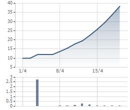 Diễn biến giá cổ phiếu TDM từ khi giao dịch trên UPCoM