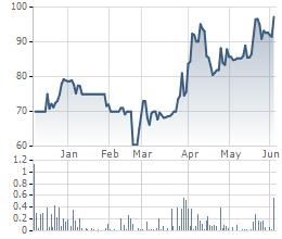 Biến động cổ phiếu SGN trong 6 tháng gần đây