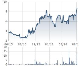 Biến động cổ phiếu VTJ trong 1 năm gần đây
