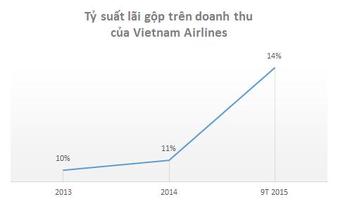 Với mỗi 1% tăng lên, lợi nhuận gộp cả năm của Vietnam Airlines sẽ tăng khoảng 700 tỷ đồng