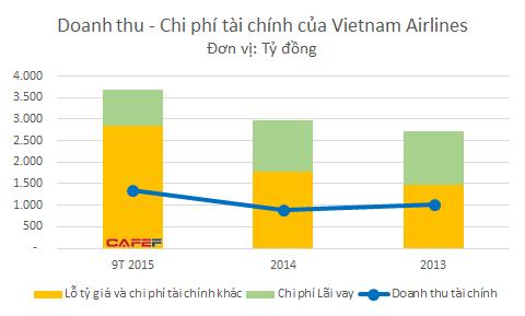 Chi phí tài chính của Vietnam Airlines - phần lớn là do lỗ tỷ giá - tăng đột biến khiến cho lợi thế từ giá xăng giảm không còn nhiều.
