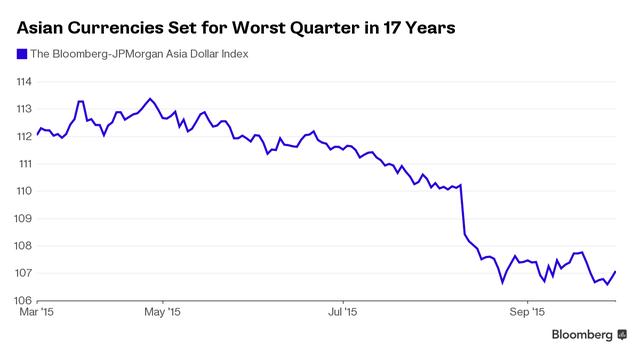 Các đồng tiền châu Á hướng tới quý tồi tệ nhất trong 17 năm