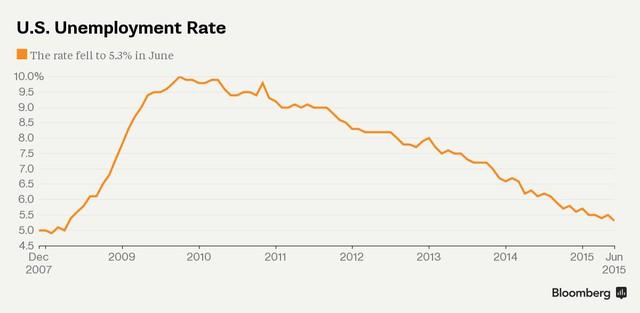 Tỷ lê thất nghiệp