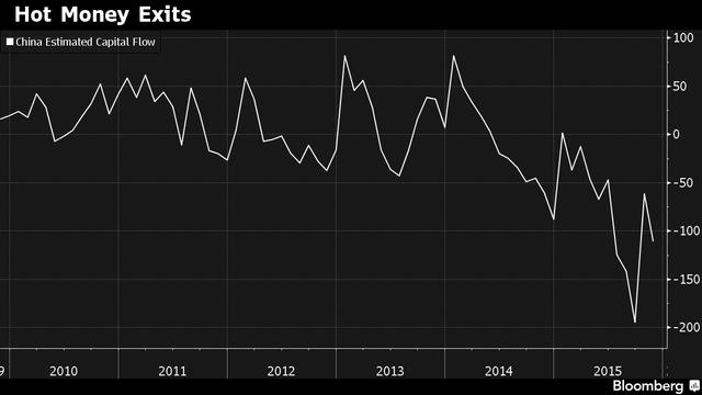 Dòng vốn bị rút ra khỏi Trung Quốc giai đoạn 2010 - 2015