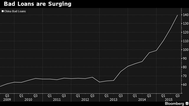 Nợ xấu của Trung Quốc đang tăng rất mạnh
