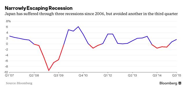 Nhật Bản đã trải qua 3 cuộc suy tóoái kể từ năm 2006 và vừa tránh được một cuộc trong quý III vừa qua