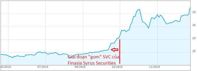 Finansia Syrus Securities chủ yếu gom SVC tại vùng giá 20.000đ- 25.000đ