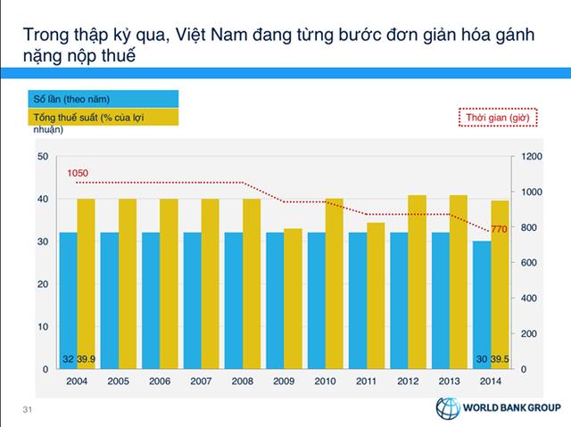 Thời gian nộp thuế của VIệt Nam từ hơn 1.000 giờ xuống 770 giờ trong vòng 10 năm. (Ảnh: WB)
