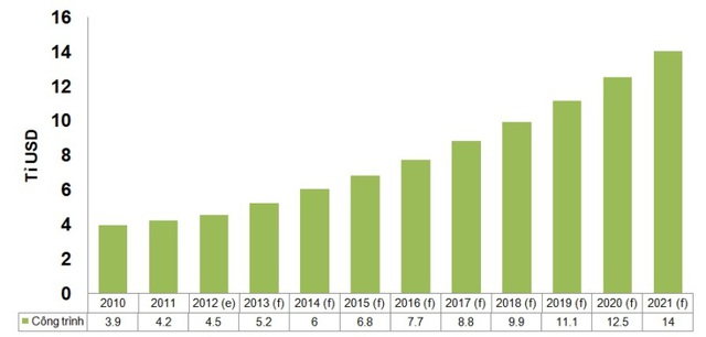 Dự báo tăng trưởng ngành xây dựng Việt Nam đến năm 2021. Trong đó, nhà ở có giá hợp lý sẽ có mật độ xây dựng đạt đỉnh cao, ngược lại nhà ở cao cấp sẽ có mật độ xây dựng ít hơn. (Nguồn: Theo dõi kinh doanh quốc tế, Bộ ngoại giao Mậu dịch quốc tế Canađa, Bloomberg, Cơ quan Năng lượng Quốc tế)