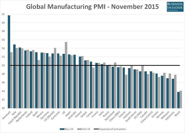 Chỉ số PMI của các nước trên toàn thế giới - Tháng 11/2015