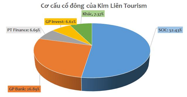 Có khả năng Thaigroup sẽ thay SCIC trong cơ cấu cổ đông của Khách sạn Kim Liên