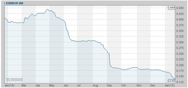 Lãi suất Libor 6 tháng giảm mạnh trong năm qua