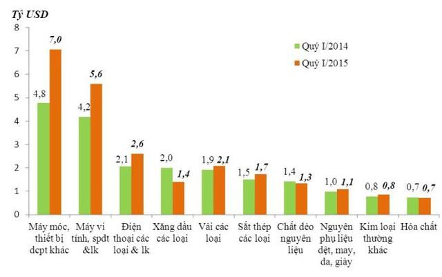 10 mặt hàng nhập khẩu chính trong quý I/2015 (Nguồn: Tổng cục Hải quan).