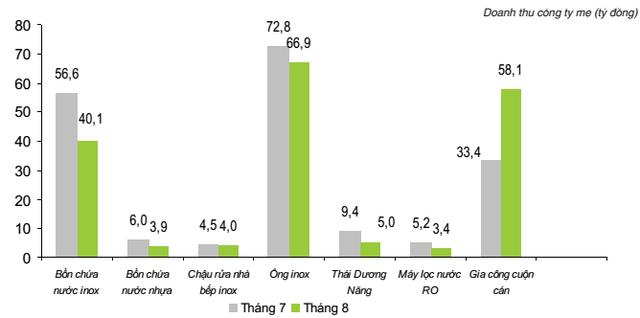 Cơ cấu doanh thu của Sơn Hà