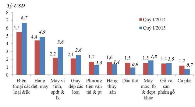 10 mặt hàng xuất khẩu chính trong quý I/2015 (Nguồn: Tổng cục Hải quan).