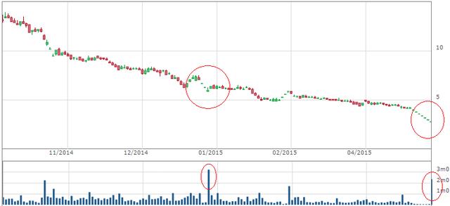 Diễn biến cổ phiếu OGC từ tháng 10/2014 tới nay