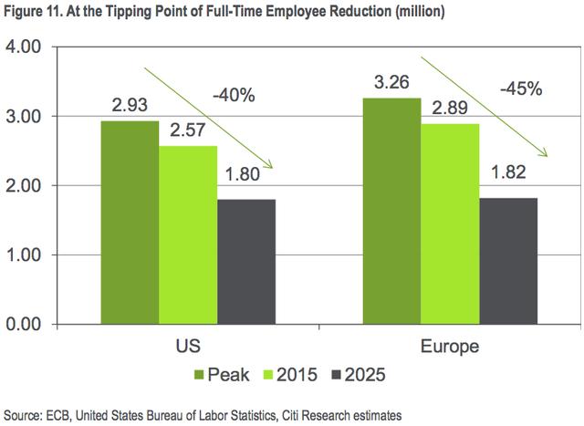 Số lượng nhân viên ngân hàng tại Mỹ và châu Âu được dự đoán sẽ sụt giảm mạnh trong giai đoạn 2015-2025 (đơn vị: triệu người)