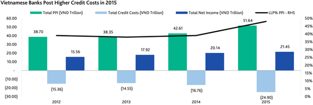 Chi phí tín dụng của các ngân hàng Việt Nam tăng trong năm 2015 (tổng).