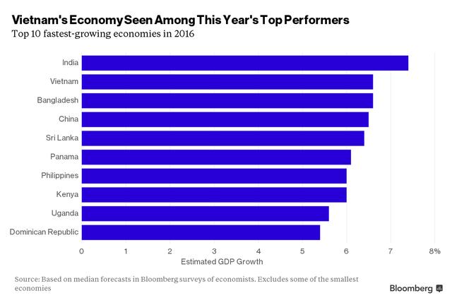 Bloomberg dự báo kinh tế Việt Nam sẽ tăng trưởng mạnh thứ hai thế giới