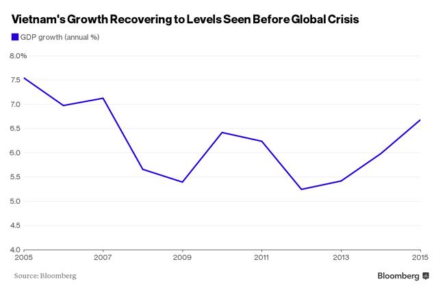 Tốc độ tăng trưởng đang hồi phục và quay trở lại với mức trước khủng hoảng