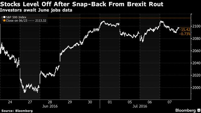 Diễn biến của chỉ số S&P 500 từ sau Brexit đến nay.