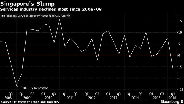 Ngành dịch vụ của Singapore suy giảm mạnh nhất kể từ năm 2008 - 09