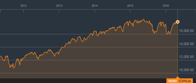 Chỉ số Dow Jones đang giằng co quanh vùng đỉnh 18.000